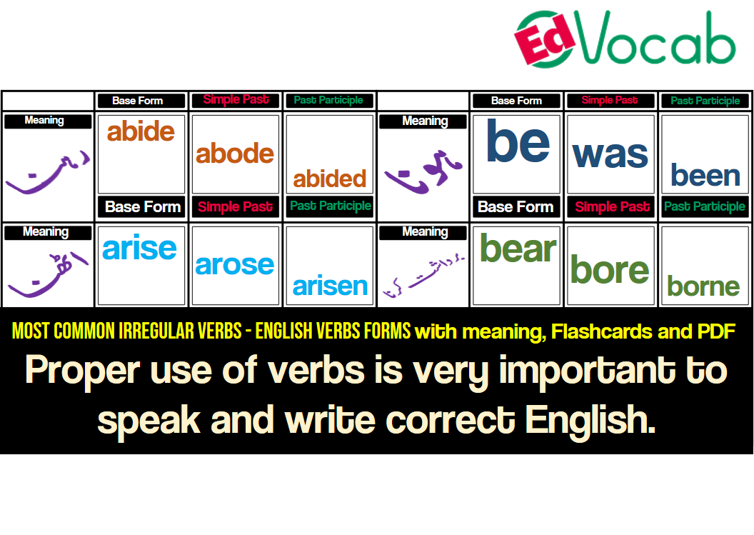 Most Common Irregular Verbs with Meaning, Flashcards and PDF, Set 1